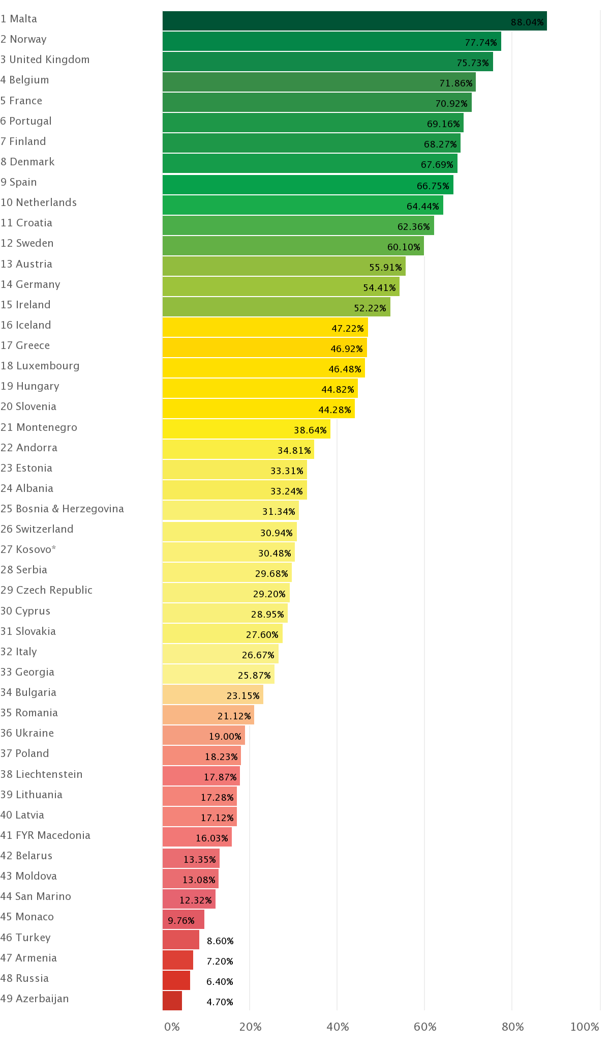 Graph showing the most gayest eurpean countries per capita